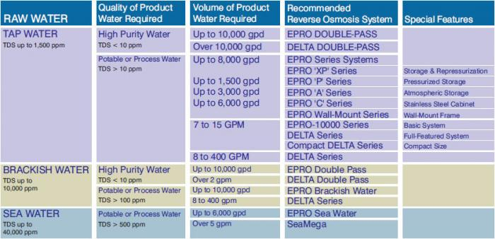 reverse osmosis chart